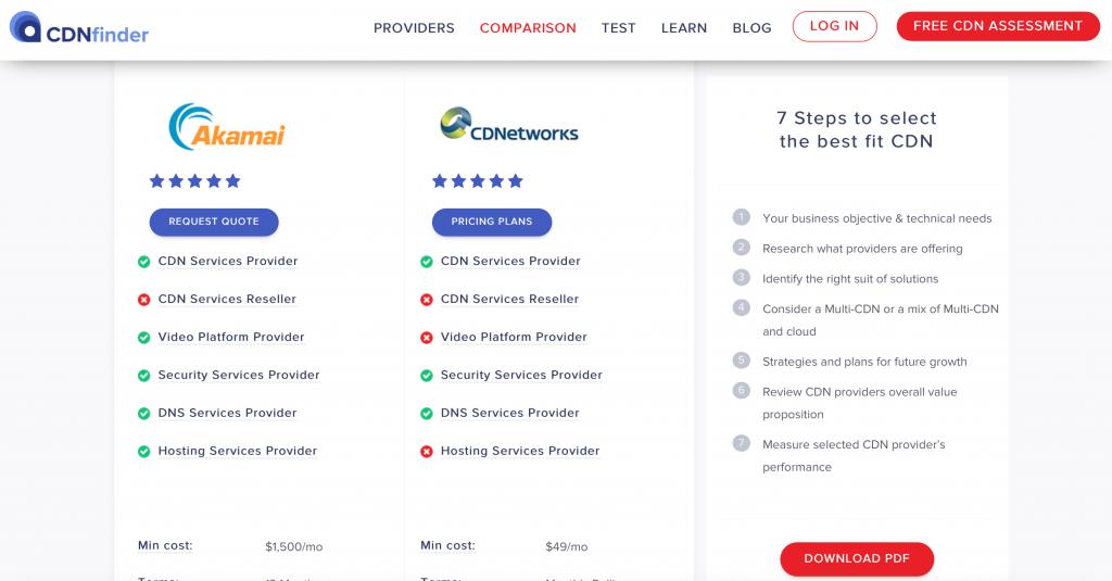 Best CDN Provider